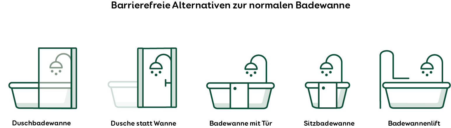 Barrierefreies Bad - Barrierefreie Alternativen zur Badewanne